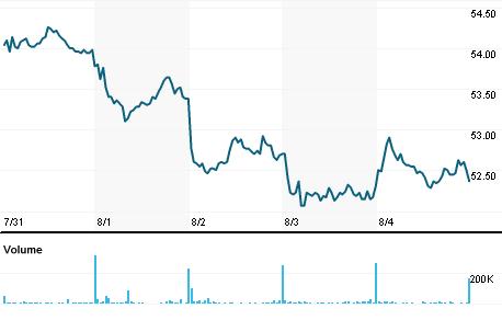Chart for PSHG_p.DE