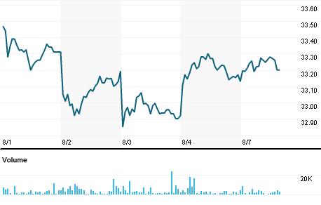 Spdr Wells Fargo Preferred Stock Etf Psk Quote Reuters