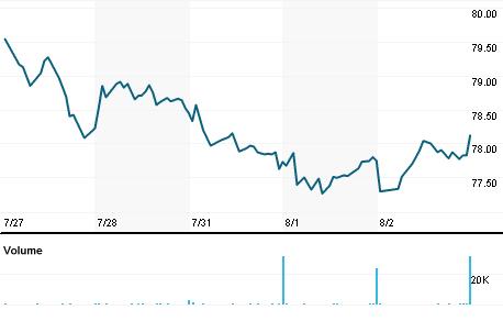 Chart for PSMT.OQ