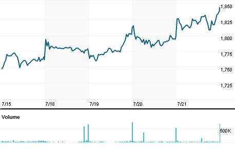 Chart for PSN.L