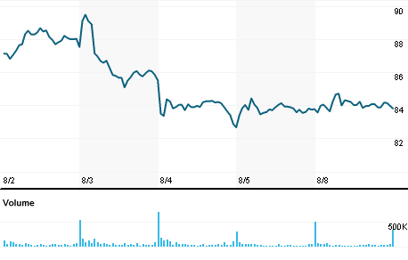 Phillips 66 Stock Quote Phillips 66 Company Overview Reuters India