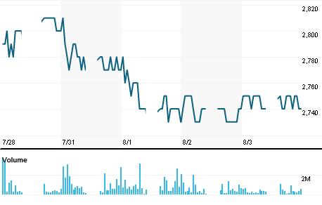Chart for PTBA.JK