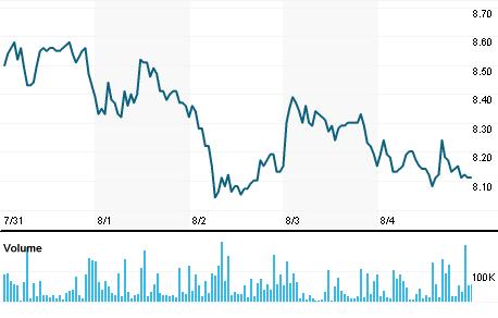 Chart for PTBL3.SA