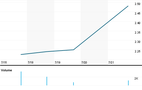 Chart for PTCHF.PK