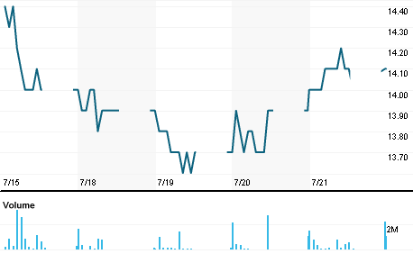 Chart for PTG.BK