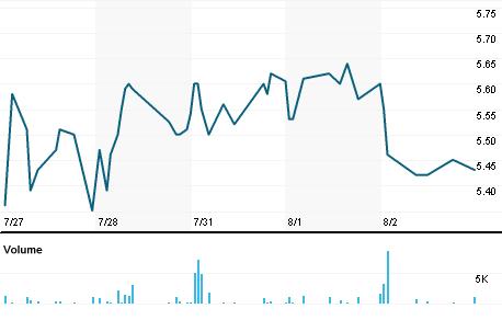 Chart for PTK.V
