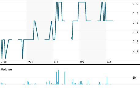 Chart for PTRD.KL