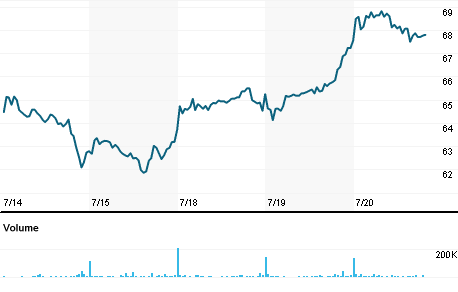 Chart for PUMG.DE