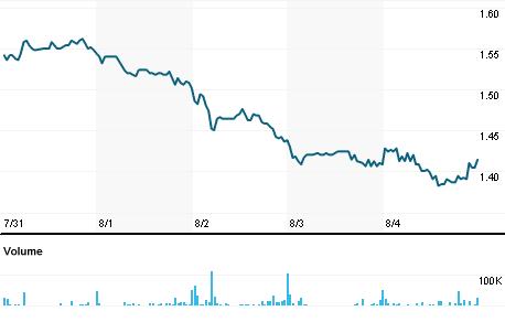 Chart for PVAC.PA