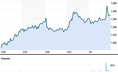 Chart for PVRL.BO