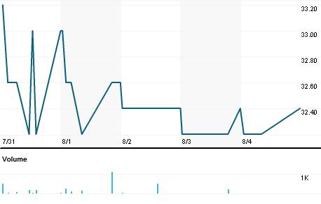 Chart for PWOG.DE