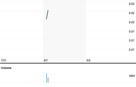 Chart for PYBX.PK