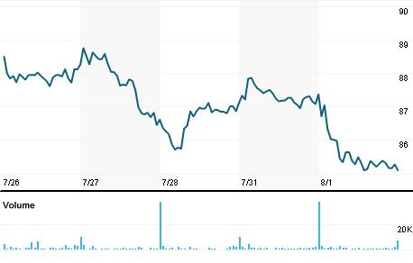 Chart for QDEL.OQ