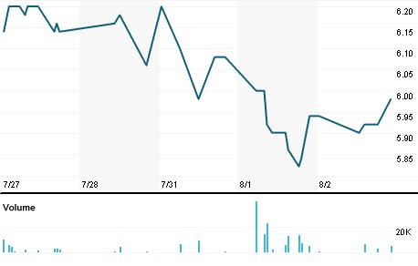 Chart for QFR.OL
