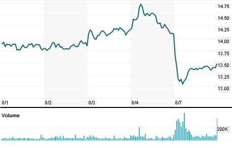 Chart for QGEP3.SA