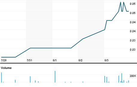 Chart for QGR.V