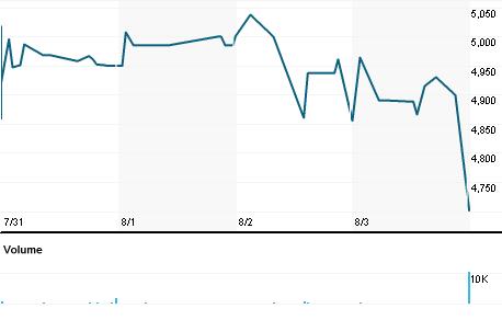 Chart for QLTU.TA