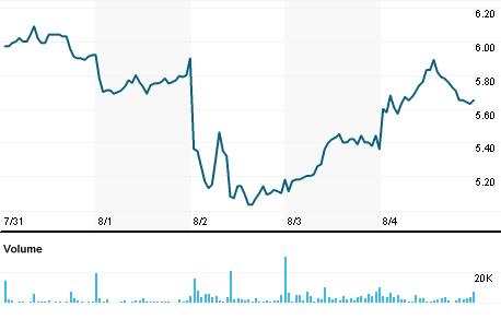 Chart for QUAD.N