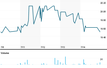 Chart for QUTL.PA