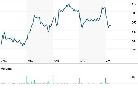 Chart for RAAG.DE