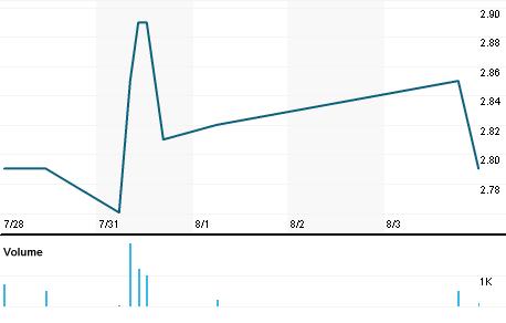 Chart for RATI.MI