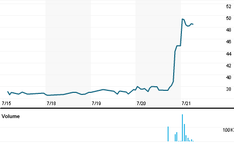 Chart for RATV.NS