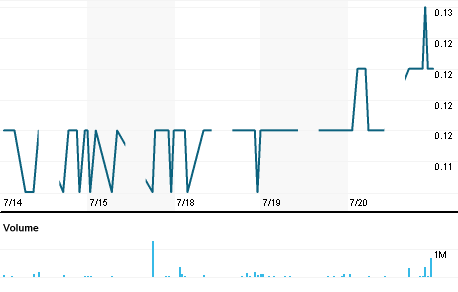 Chart for RAYA.KL