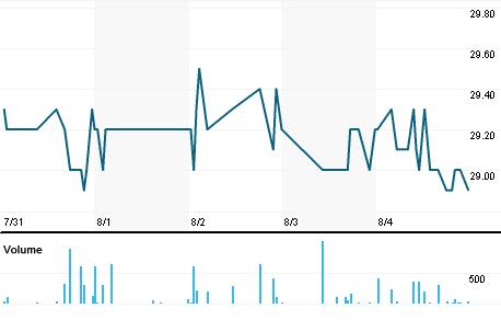 Chart for RBAV.VI