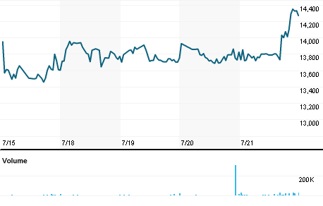 Chart for RBPJ.J