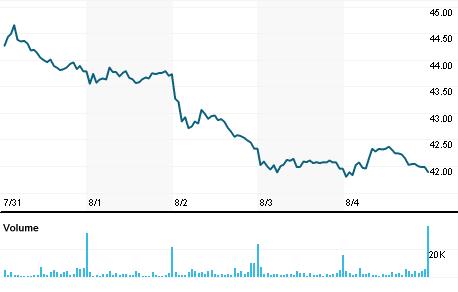 Chart for RCI.N