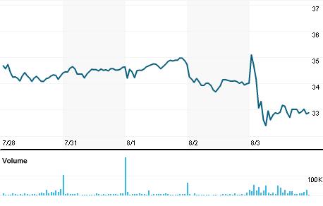 Chart for RCII.O