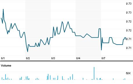 Chart for RCSM.MI