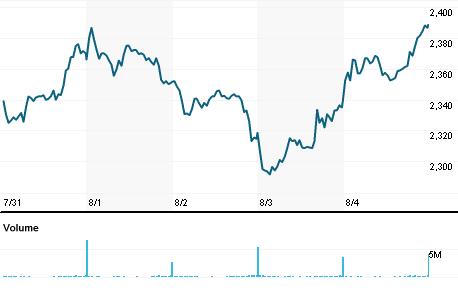Chart for RDSa.L