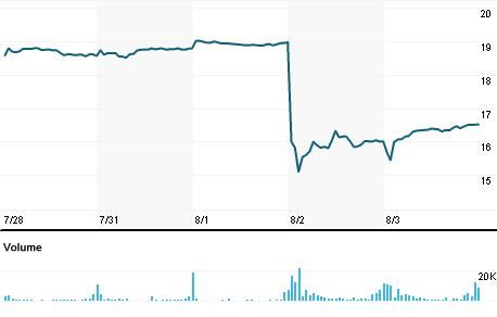 Chart for RDWR.OQ