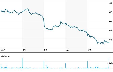 Chart for RECI.MI