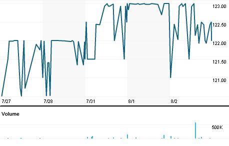 Chart for RECIV.L