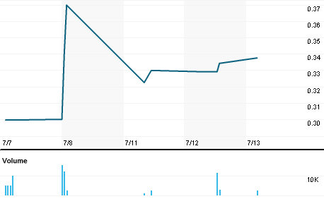 Chart for REEI.PK