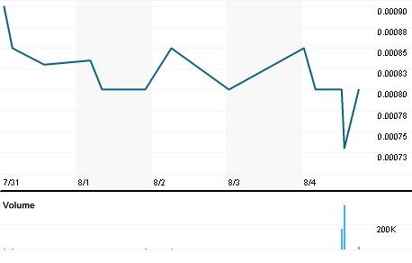 Chart for REFG.PK