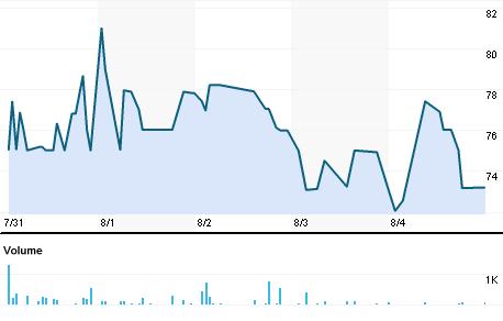 Chart for REIL.BO