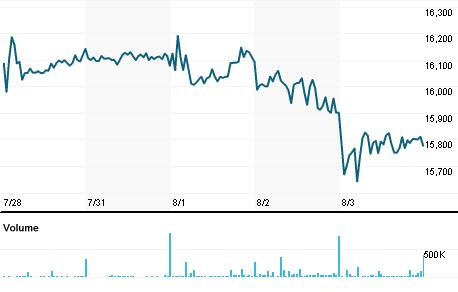 Chart for REMJ.J