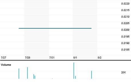 Chart for REX.V