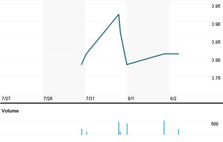 Chart for RFIL.OQ