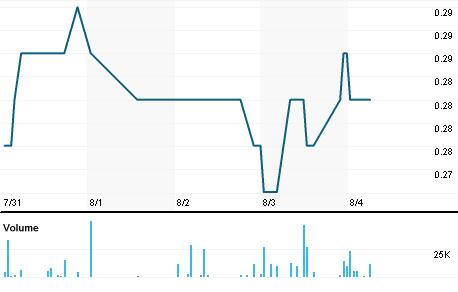 Chart for RGC.V