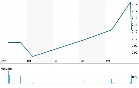 Chart for RGLG.PK