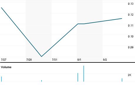 Chart for RHDGF.PK