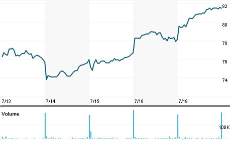 Chart for RHI.N