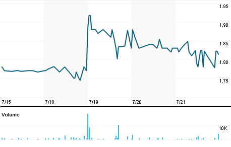 Chart for RIBE.PA