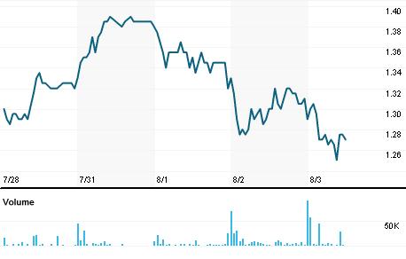 Chart for RIGL.OQ