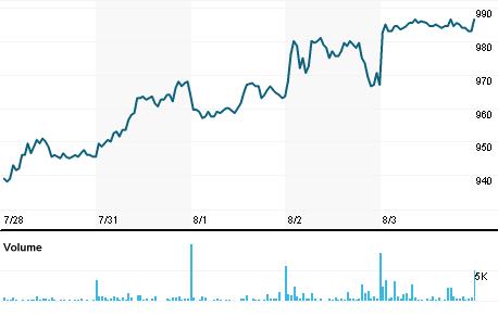 Chart for RILBA.CO