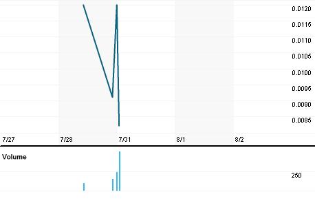 Chart for RINO.PK